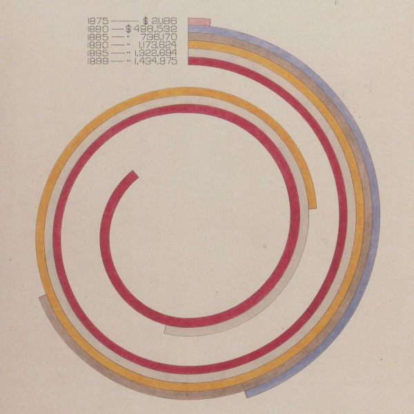 Cover, W.E.B Du Bois's Data Portraits Visualizing Black America: The Color Line at the Turn of the Twentieth Century
