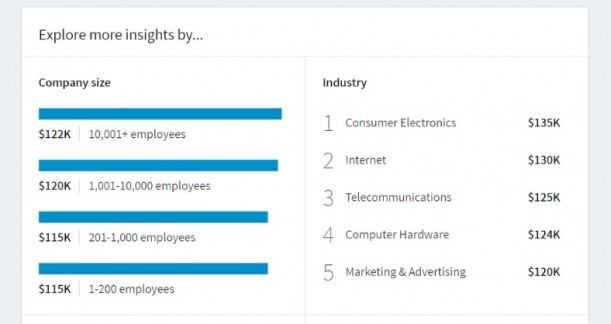 Screenshot of LinkedIn insights screen