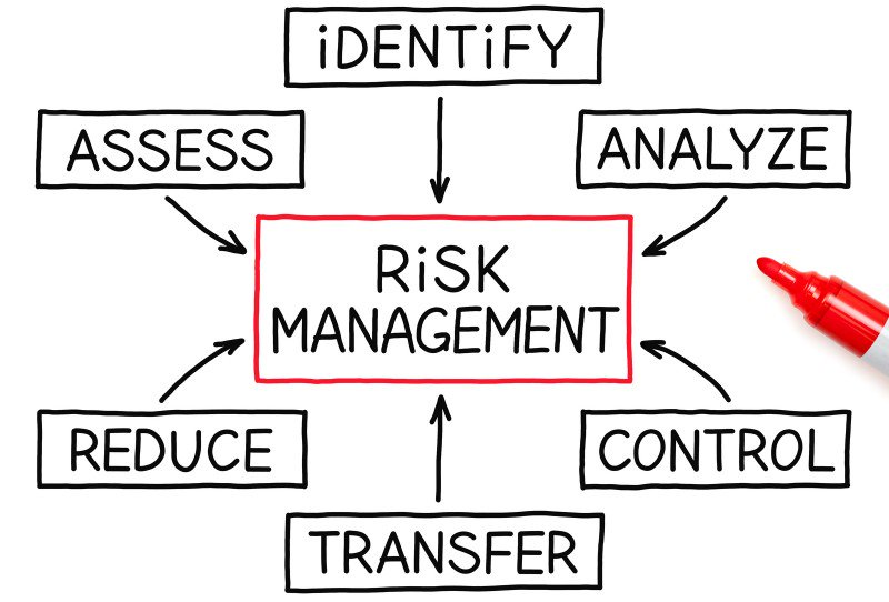 Creating opportunities and controlling risk